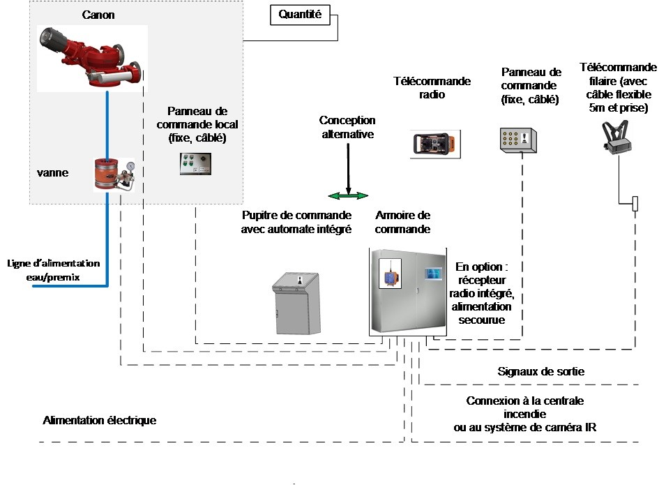 Canon incendie Firedos